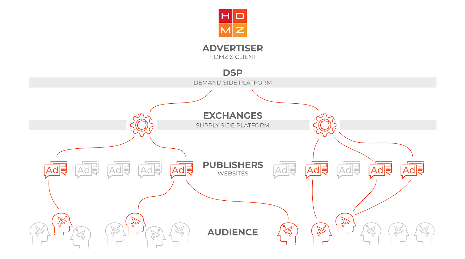HDMZ_Programmatic_Infographic.PNG