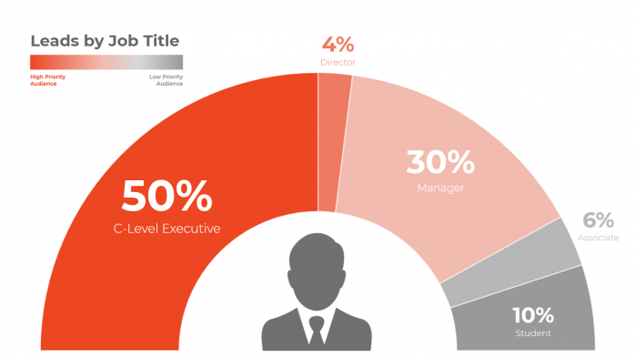 KPIs: leads generated by job title